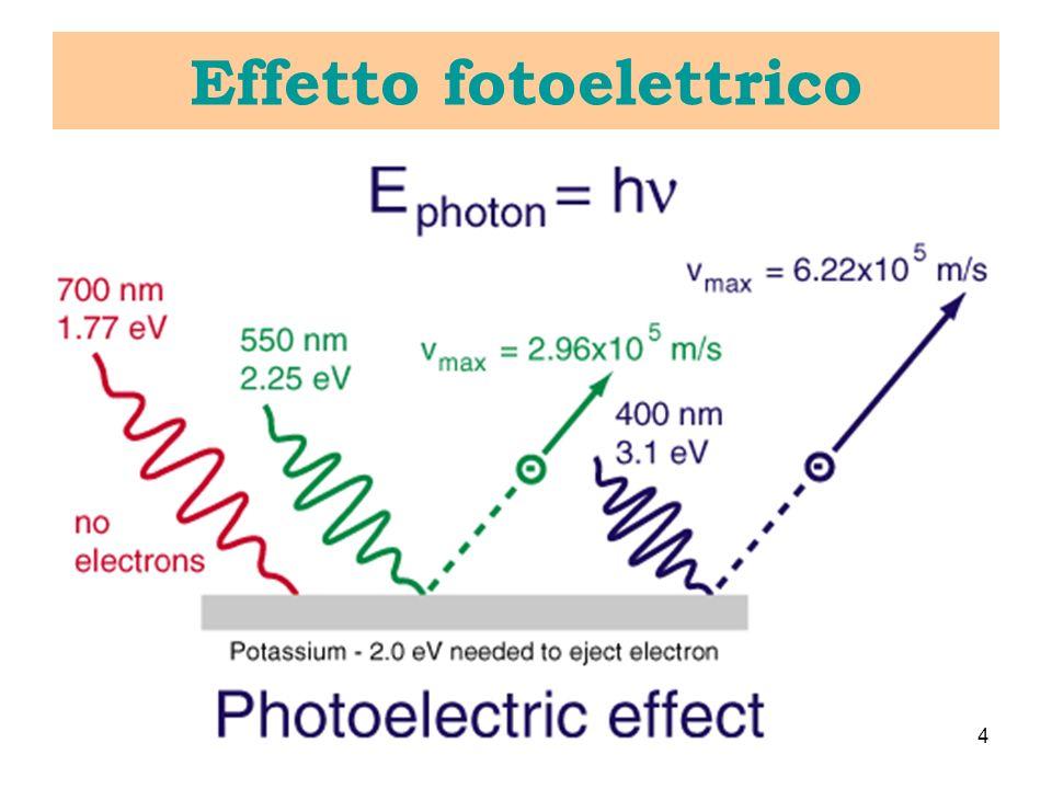 Orbitali Molecolari Chimica quantistica (N 2 ): http://www.shef.ac.uk/chemistry/orbitron/ Orbitali 4f Elettronica : 13,6 eV Gravità: 2,2 10 -35 eV Energie di legame: 44