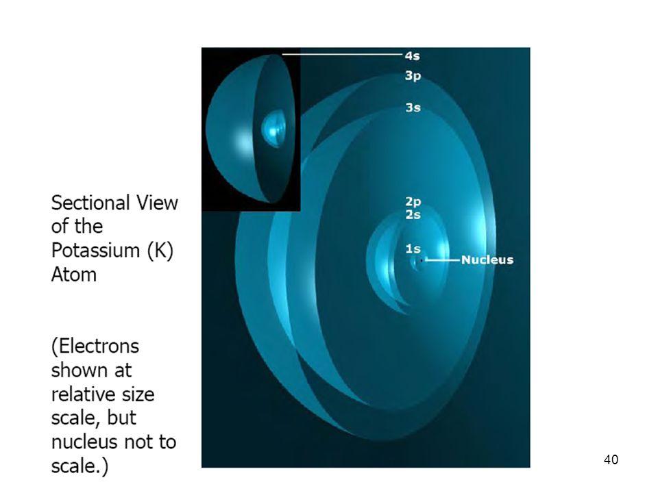 Distribuzione di probabilità di stati atomici n,l,ml=2,0,0 n,l,ml=2,1,0n,l,ml=2,1,1 39