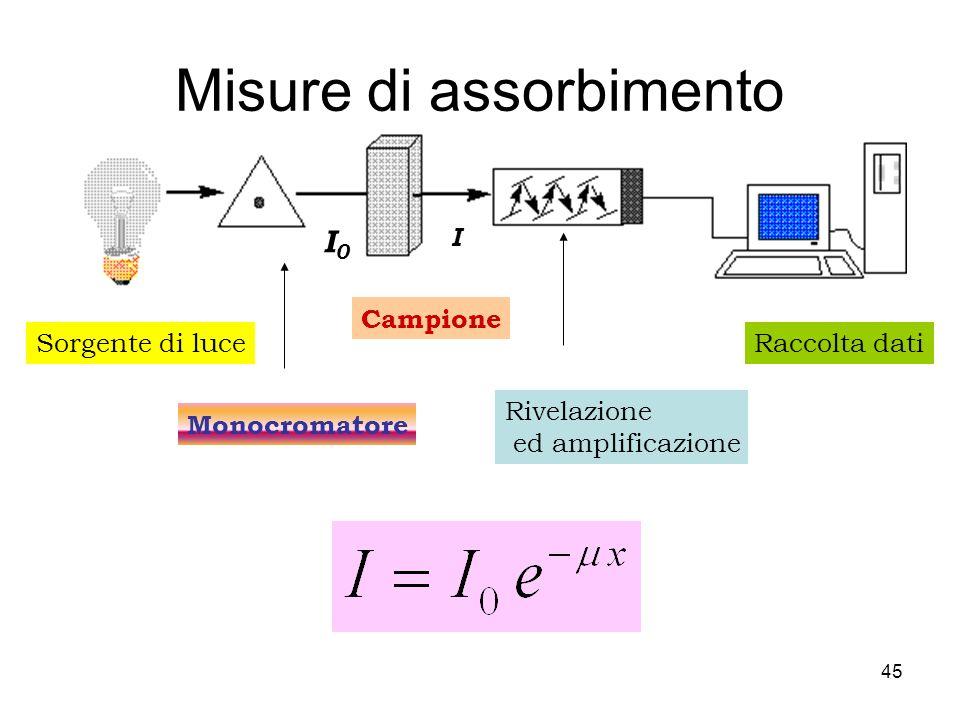 Orbitali Molecolari Chimica quantistica (N 2 ): http://www.shef.ac.uk/chemistry/orbitron/ Orbitali 4f Elettronica : 13,6 eV Gravità: 2,2 10 -35 eV Ene