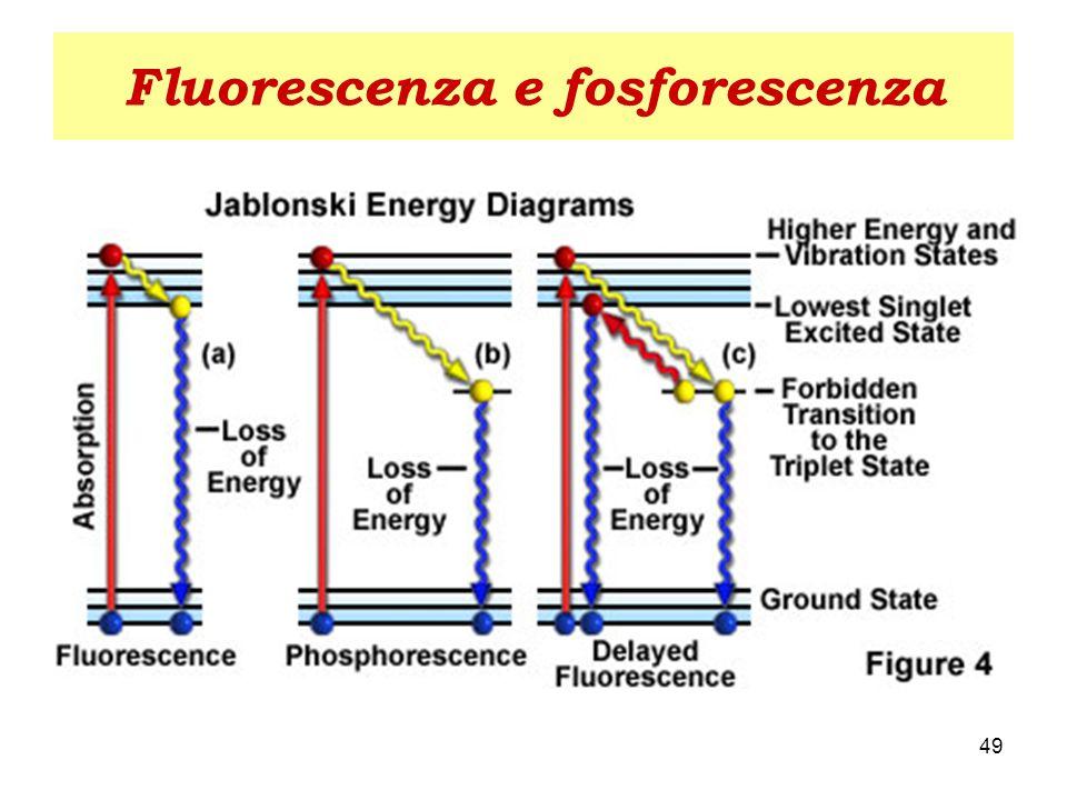 Fluorescenza e fosforescenza Diseccitazione da singoletto Energia più elevata Vita media 10 -11 10 -8 sec Diseccitazione da tripletto Energia ridotta