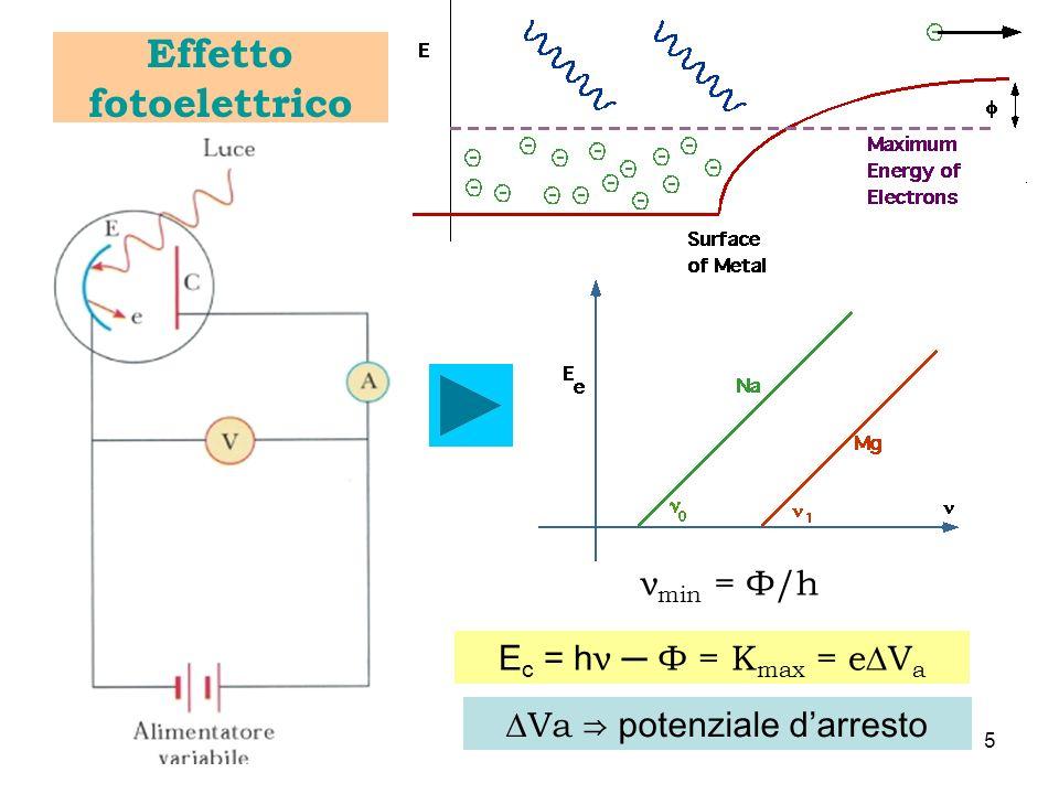 ν min = Ф/h E c = h ν Ф = K max = eV a Va potenziale darresto Effetto fotoelettrico 5