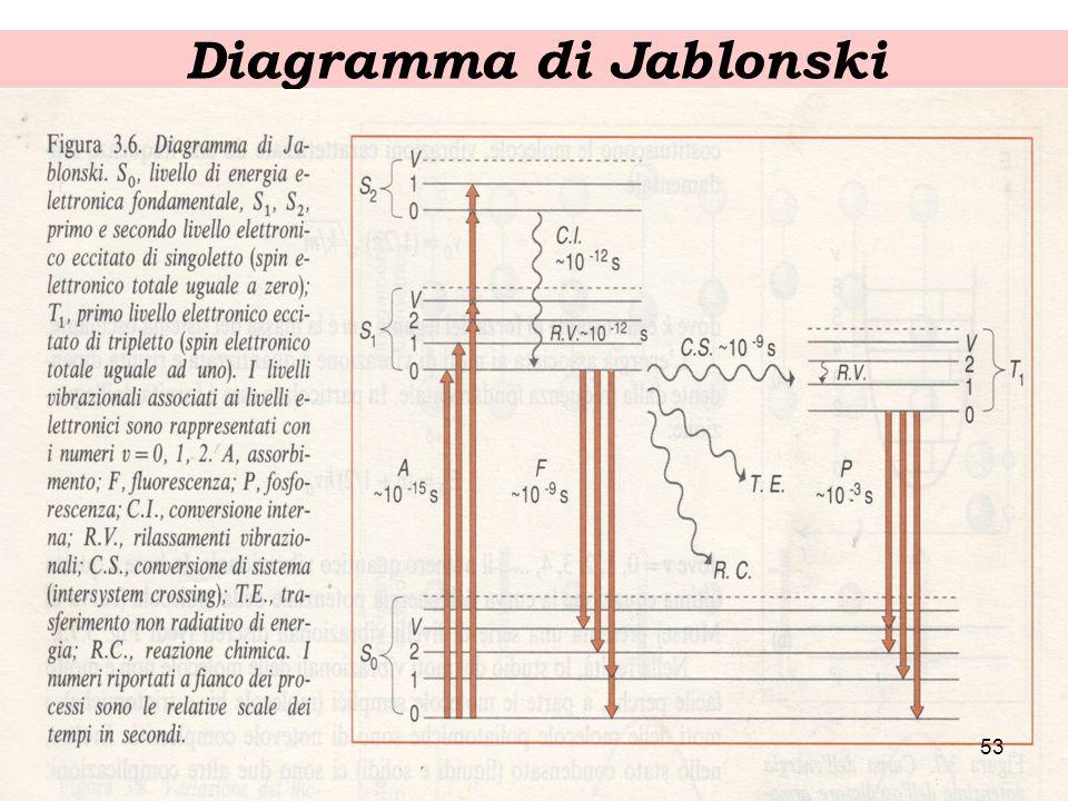 Diagramma di Jablonski 52