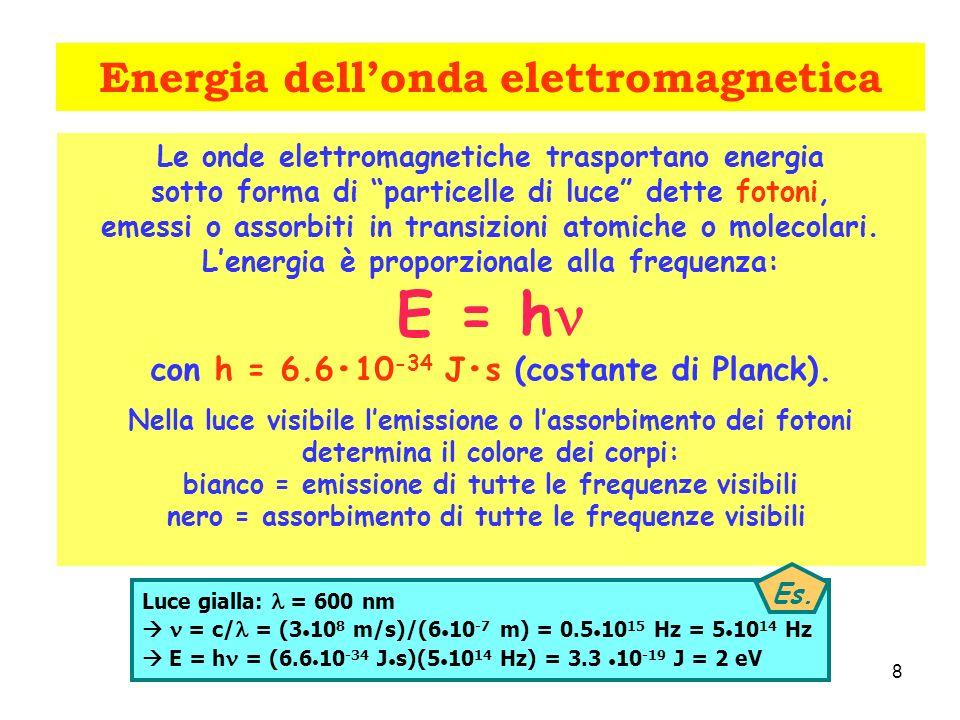 Energia dellonda elettromagnetica Le onde elettromagnetiche trasportano energia sotto forma di particelle di luce dette fotoni, emessi o assorbiti in transizioni atomiche o molecolari.