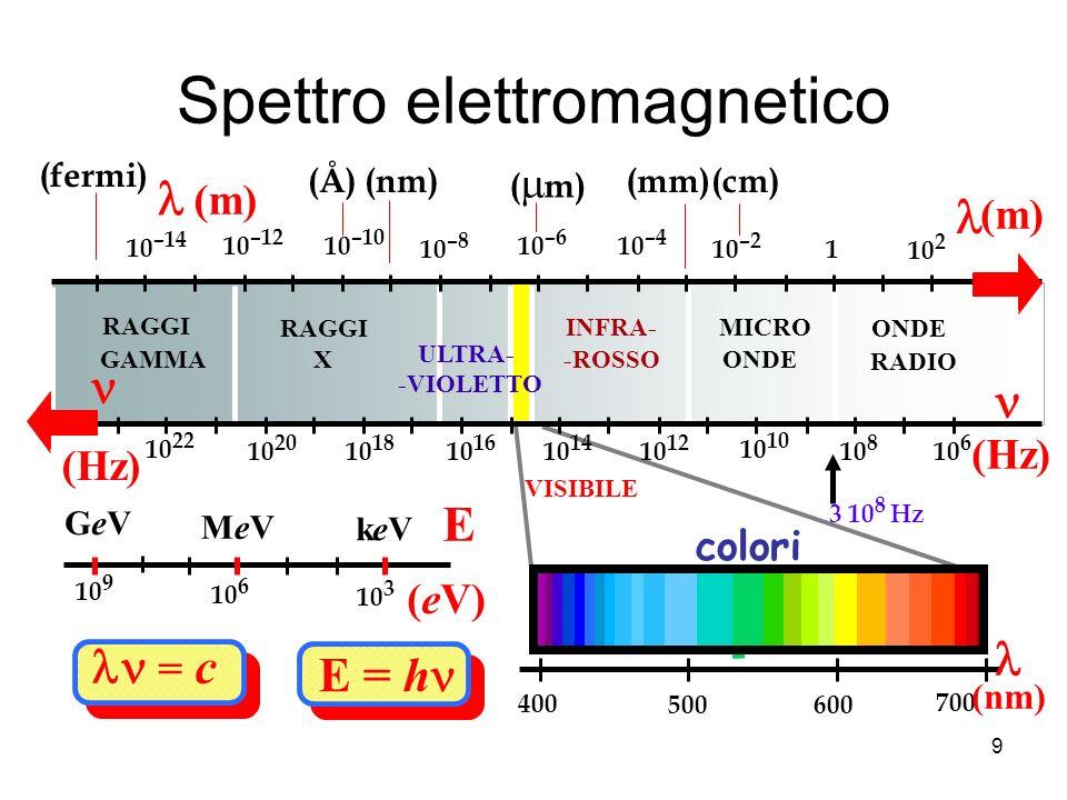 Spettro elettromagnetico = c E = h ONDE RADIO MICRO ONDE INFRA- -ROSSO ULTRA- -VIOLETTO RAGGI X GAMMA 10 2 1 10 –2 10 –4 10 –6 10 –8 10 –10 10 –12 10 –14 (m) (m) (Hz) (Hz) 10 6 10 8 3 10 8 Hz 10 10 12 10 14 10 16 10 18 10 20 10 22 (cm)(mm) ( m) (Å) (fermi) (nm) VISIBILE MeVMeV keVkeV GeVGeV (eV) E 10 3 10 6 10 9 700 600500 400 (nm) colori 9