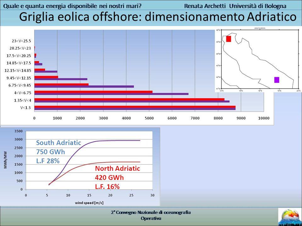 North Adriatic 420 GWh L.F. 16% South Adriatic 750 GWh L.F 28% Griglia eolica offshore: dimensionamento Adriatico