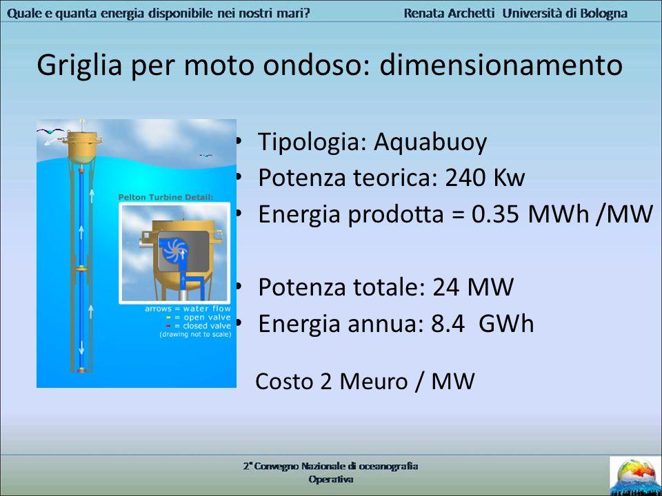 Griglia per moto ondoso: dimensionamento Tipologia: Aquabuoy Potenza teorica: 240 Kw Energia prodotta = 0.35 MWh /MW Potenza totale: 24 MW Energia ann