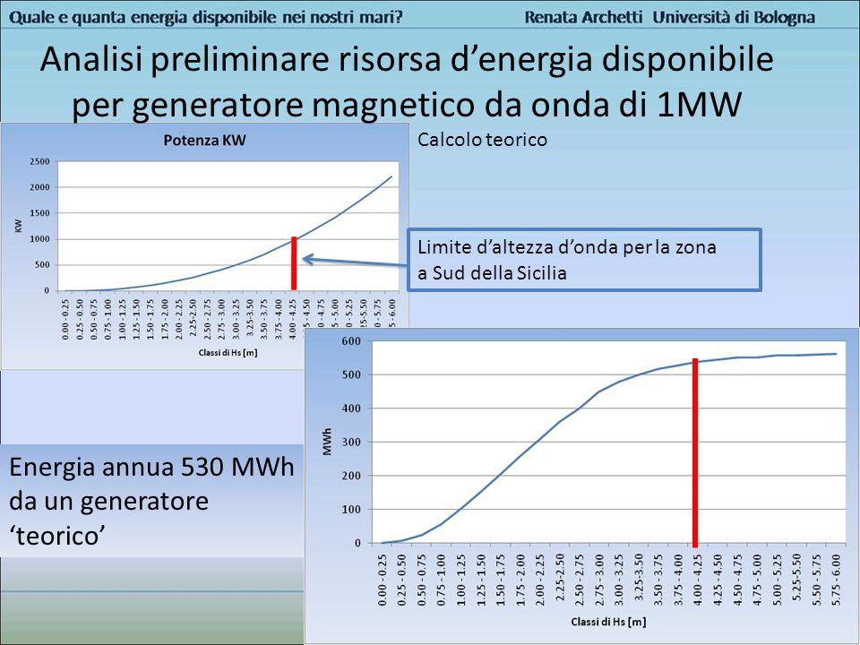 Energia annua 530 MWh da un generatore teorico Analisi preliminare risorsa denergia disponibile per generatore magnetico da onda di 1MW Calcolo teoric
