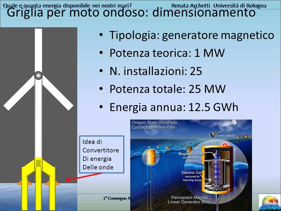 Griglia per moto ondoso: dimensionamento Tipologia: generatore magnetico Potenza teorica: 1 MW N. installazioni: 25 Potenza totale: 25 MW Energia annu