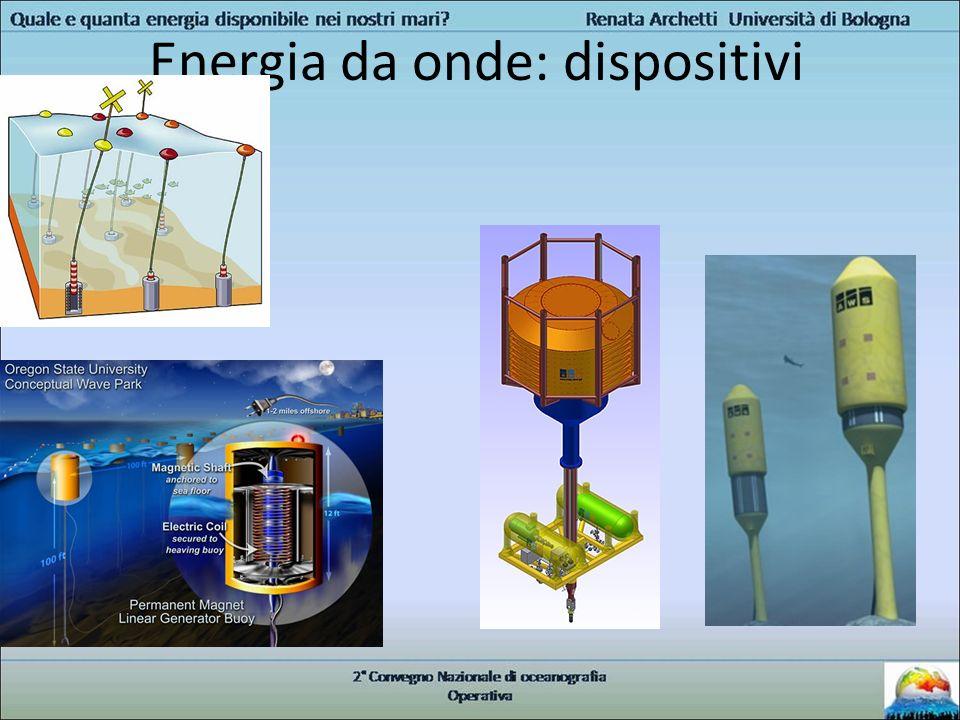 Energia da onde: dispositivi
