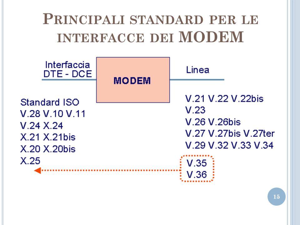 P RINCIPALI STANDARD PER LE INTERFACCE DEI MODEM 15