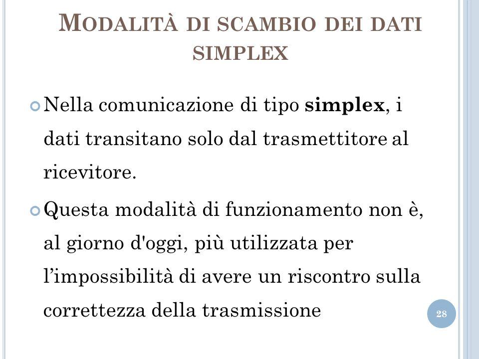 M ODALITÀ DI SCAMBIO DEI DATI SIMPLEX 28 Nella comunicazione di tipo simplex, i dati transitano solo dal trasmettitore al ricevitore. Questa modalità