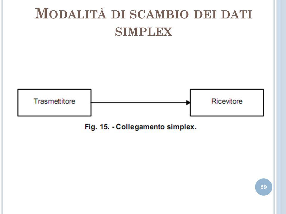 M ODALITÀ DI SCAMBIO DEI DATI SIMPLEX 29