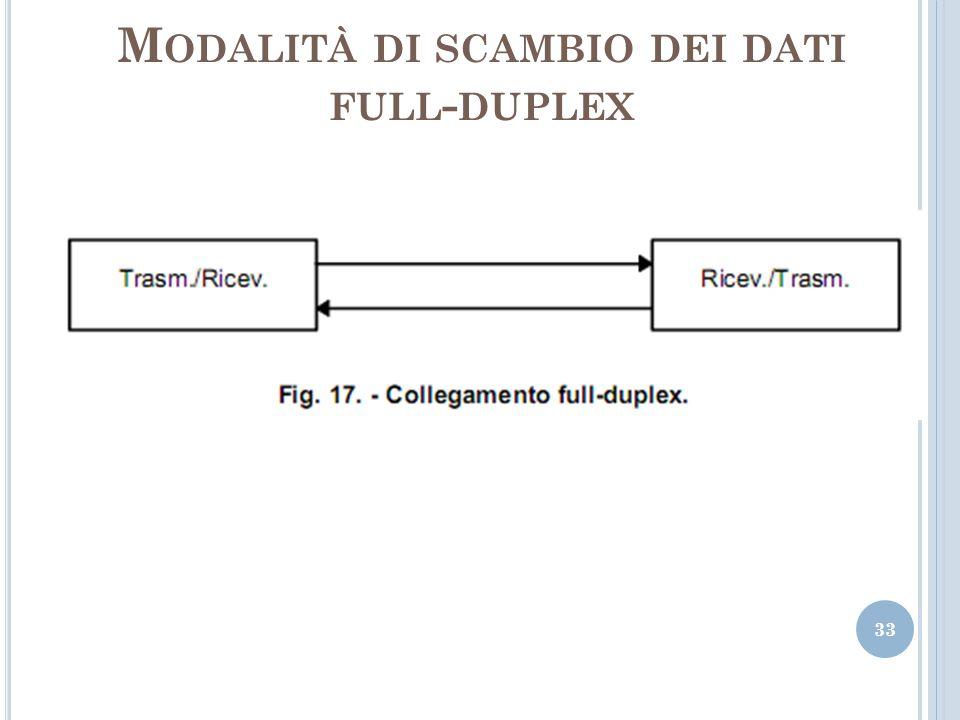 M ODALITÀ DI SCAMBIO DEI DATI FULL - DUPLEX 33