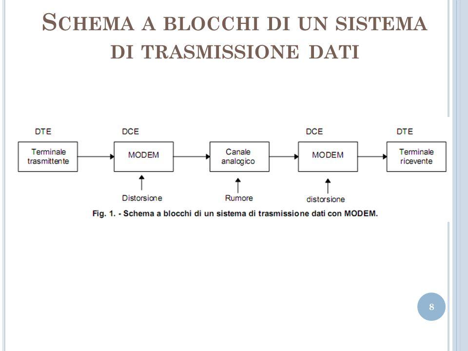 S CHEMA A BLOCCHI DI UN SISTEMA DI TRASMISSIONE DATI 8