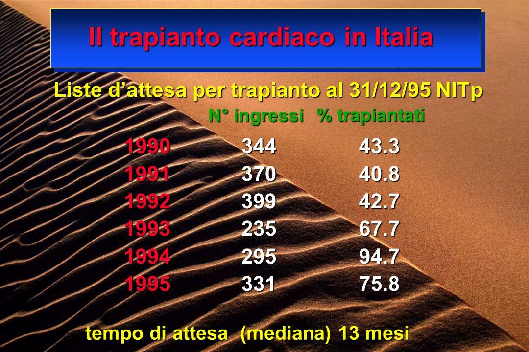 Il trapianto cardiaco in Italia Liste dattesa per trapianto al 31/12/95 NITp 199034443.3 199137040.8 199239942.7 199323567.7 199429594.7 199533175.8 N° ingressi % trapiantati tempo di attesa (mediana) 13 mesi