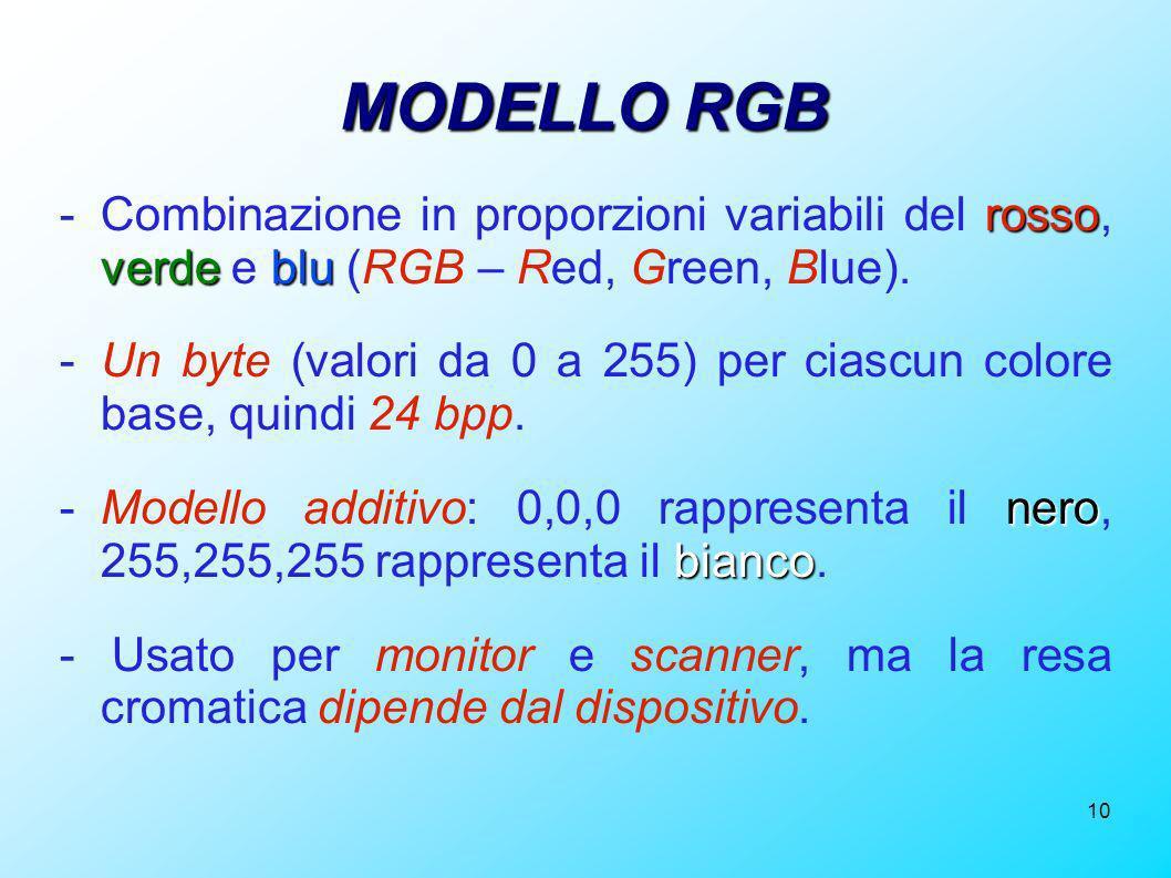 10 MODELLO RGB rosso verdeblu -Combinazione in proporzioni variabili del rosso, verde e blu (RGB – Red, Green, Blue). -Un byte (valori da 0 a 255) per