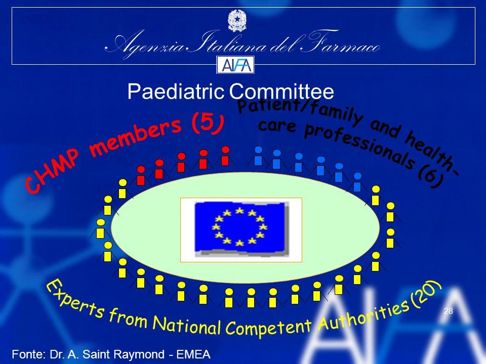 Agenzia Italiana del Farmaco 28 Paediatric Committee Fonte: Dr. A. Saint Raymond - EMEA