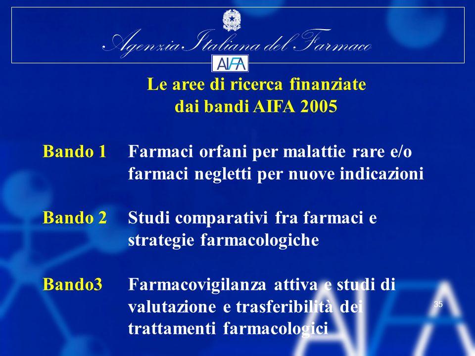 Agenzia Italiana del Farmaco 35 Le aree di ricerca finanziate dai bandi AIFA 2005 Bando 1Farmaci orfani per malattie rare e/o farmaci negletti per nuo