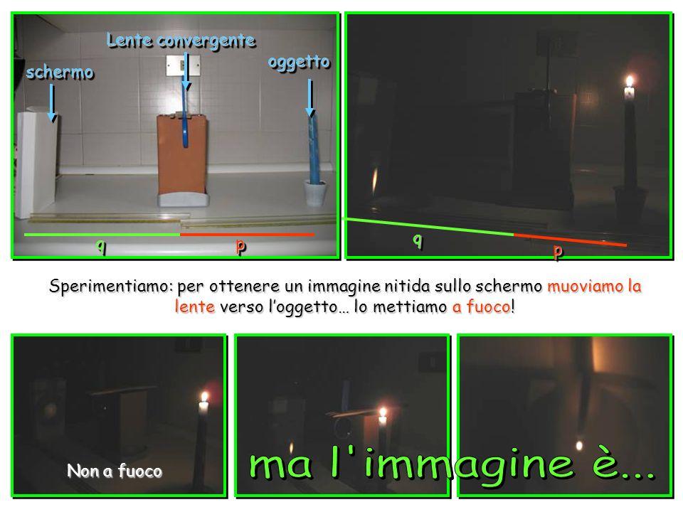 ppqq pp qq Lente convergente Sperimentiamo: per ottenere un immagine nitida sullo schermo muoviamo la lente verso loggetto… lo mettiamo a fuoco! scher