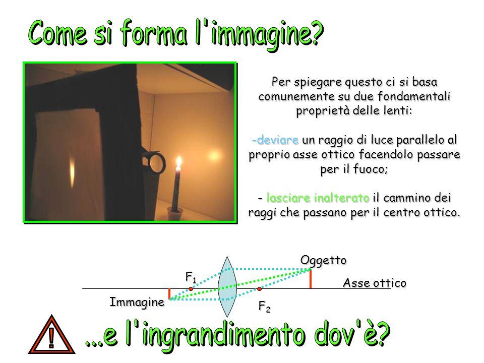 F1F1F1F1 F2F2F2F2 Immagine virtuale Asse ottico Oggetto L oggetto da osservare va posto fra il fuoco anteriore F2 e la lente.