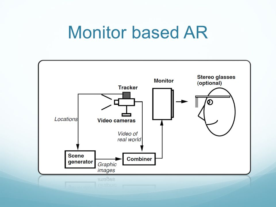 Monitor based AR