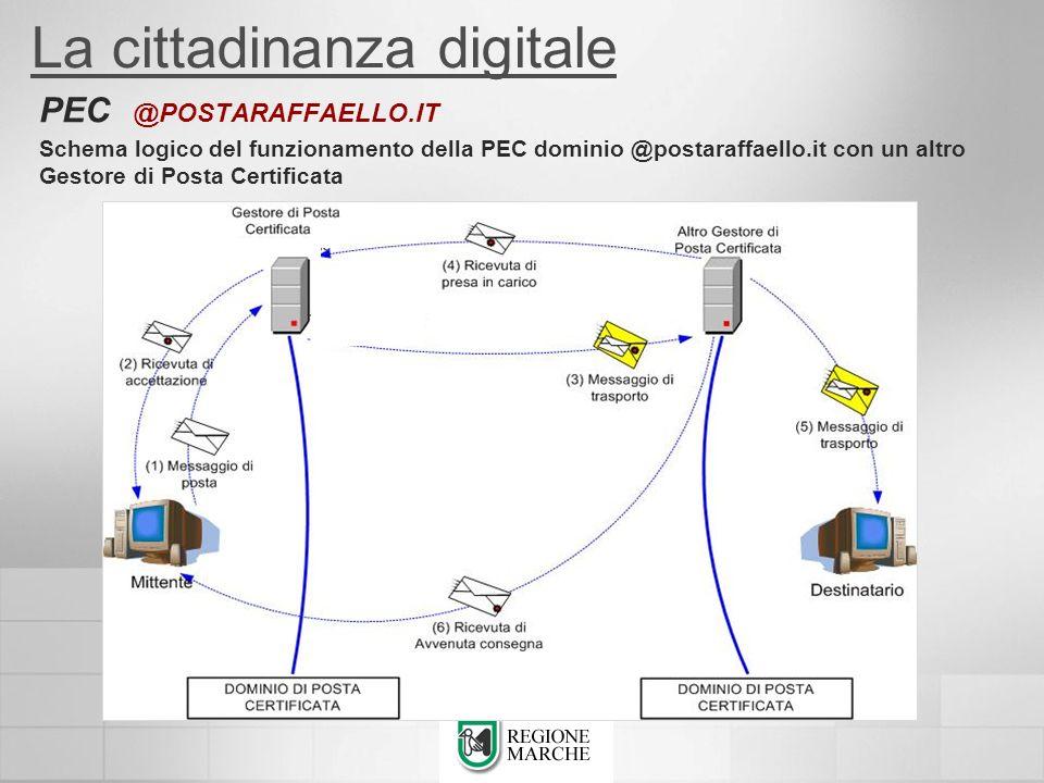 La cittadinanza digitale PEC @POSTARAFFAELLO.IT Schema logico del funzionamento della PEC dominio @postaraffaello.it con un altro Gestore di Posta Cer