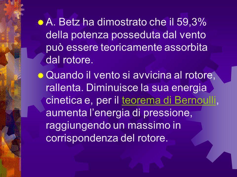 A. Betz ha dimostrato che il 59,3% della potenza posseduta dal vento può essere teoricamente assorbita dal rotore. Quando il vento si avvicina al roto