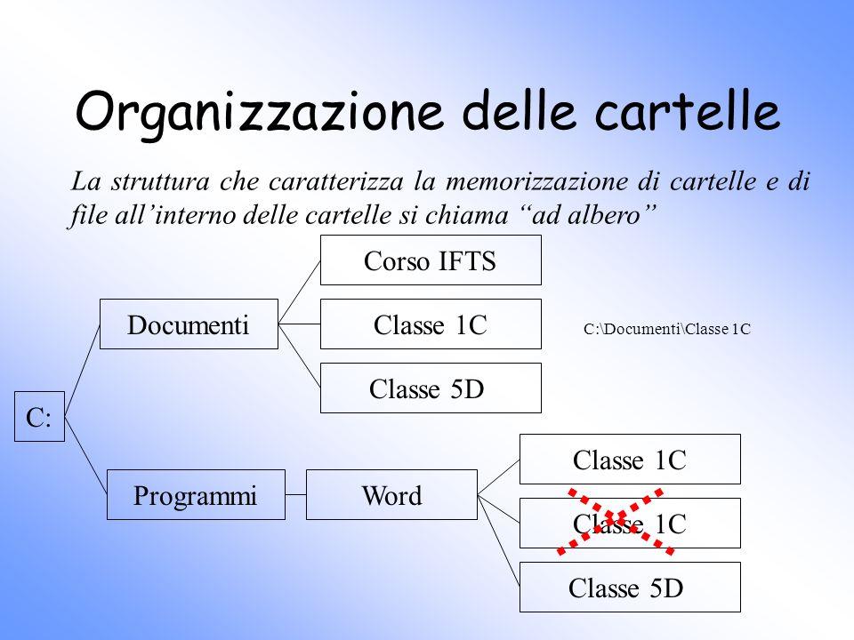 Organizzazione delle cartelle La struttura che caratterizza la memorizzazione di cartelle e di file allinterno delle cartelle si chiama ad albero C: D