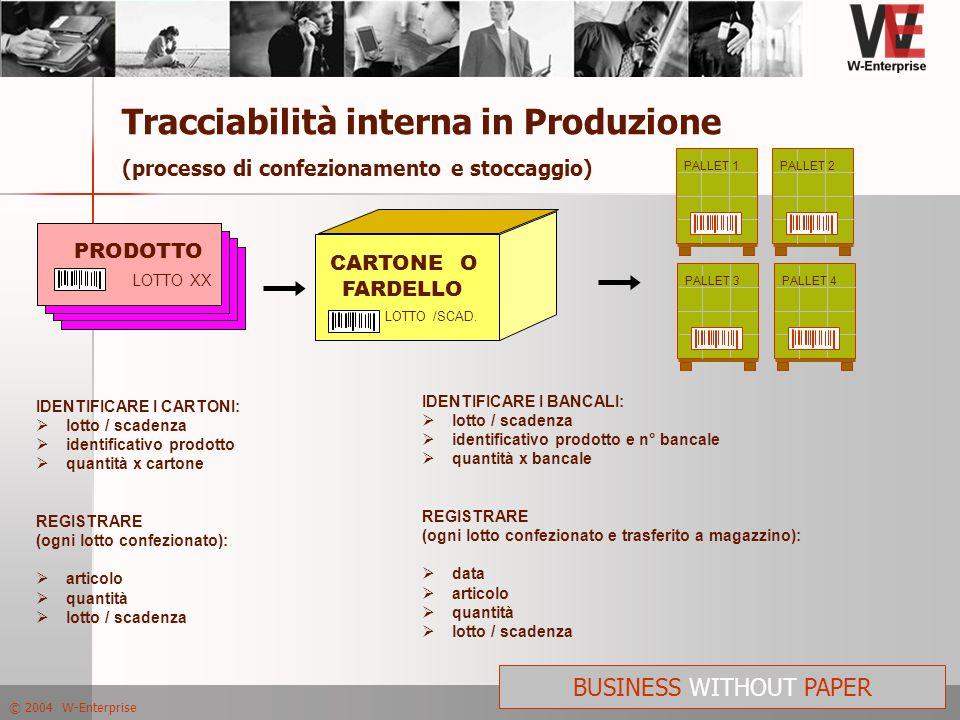 © 2004 W-Enterprise BUSINESS WITHOUT PAPER Tracciabilità interna in Produzione (processo di confezionamento e stoccaggio) PRODOTTO LOTTO XX PRODOTTO L