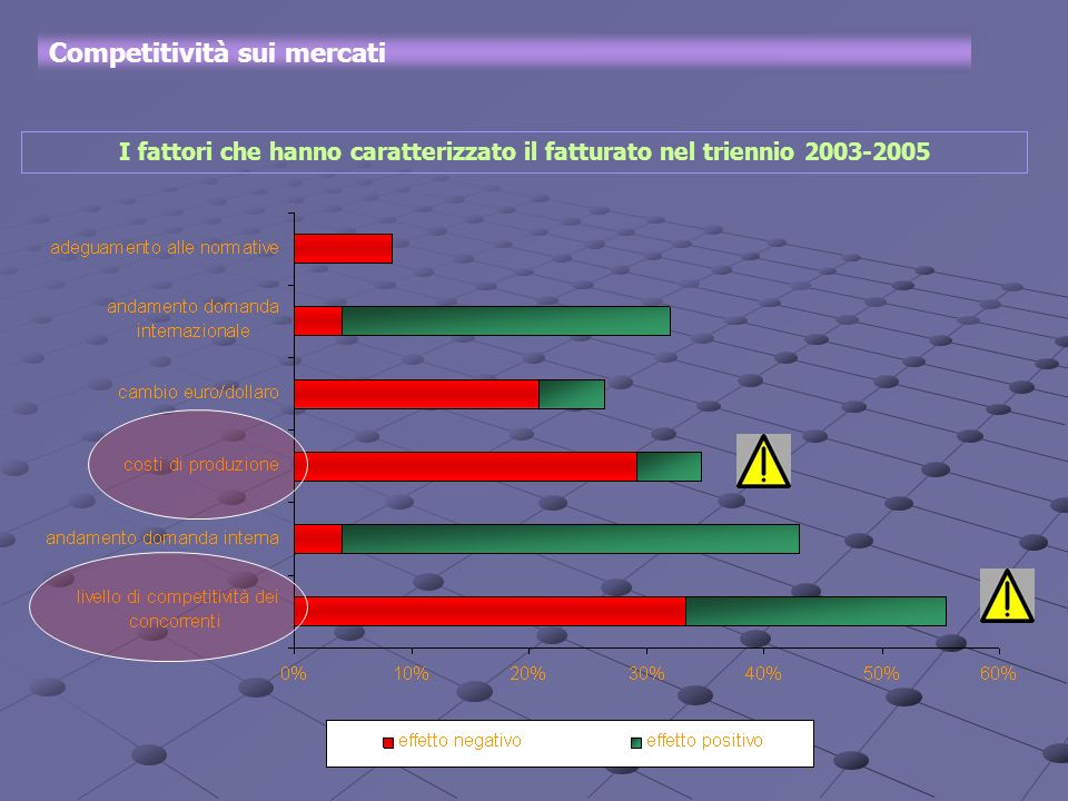 Competitività sui mercati I fattori che hanno caratterizzato il fatturato nel triennio 2003-2005