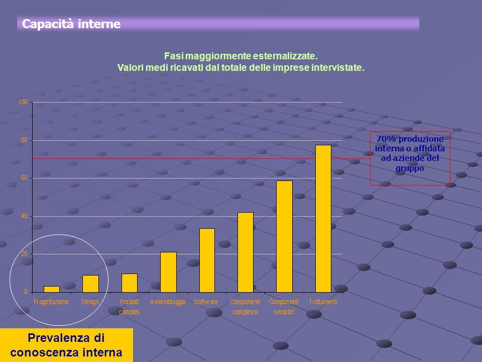 Capacità interne Fasi maggiormente esternalizzate. Valori medi ricavati dal totale delle imprese intervistate. Prevalenza di conoscenza interna 70% pr