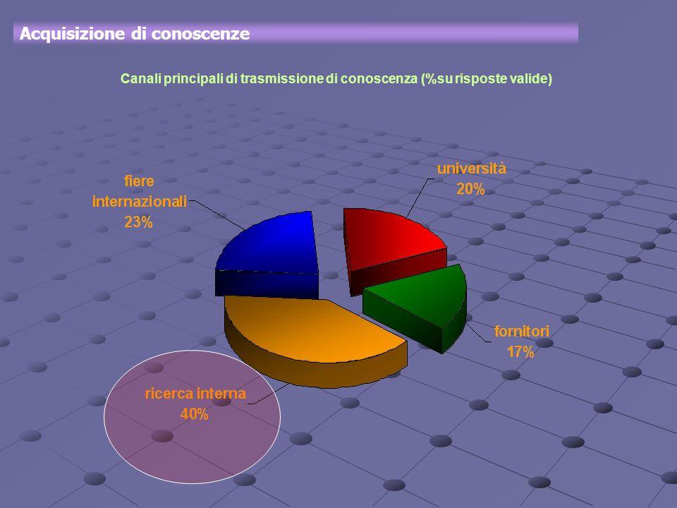 Acquisizione di conoscenze Canali principali di trasmissione di conoscenza (%su risposte valide)