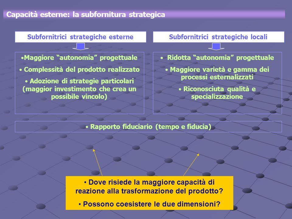 Capacità esterne: la subfornitura strategica Maggiore autonomia progettuale Complessità del prodotto realizzato Adozione di strategie particolari (mag