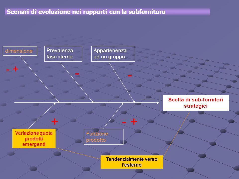 Scenari di evoluzione nei rapporti con la subfornitura Scelta di sub-fornitori strategici Appartenenza ad un gruppo Prevalenza fasi interne dimensione