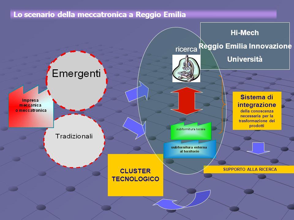Lo scenario della meccatronica a Reggio Emilia Sistema di integrazione della conoscenza necessaria per la trasformazione dei prodotti CLUSTER TECNOLOG