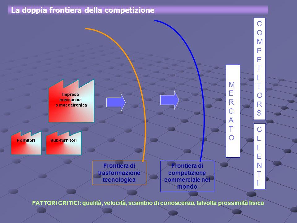 MERCATOMERCATO COMPETITORSCOMPETITORS Frontiera di trasformazione tecnologica Frontiera di competizione commerciale nel mondo La doppia frontiera dell