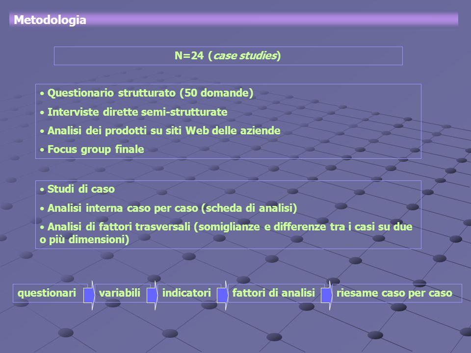 Metodologia N=24 (case studies) Questionario strutturato (50 domande) Interviste dirette semi-strutturate Analisi dei prodotti su siti Web delle azien