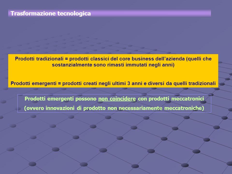Trasformazione tecnologica Prodotti tradizionali = prodotti classici del core business dellazienda (quelli che sostanzialmente sono rimasti immutati n