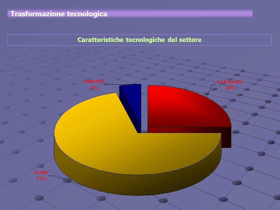 Trasformazione tecnologica Caratteristiche tecnologiche del settore