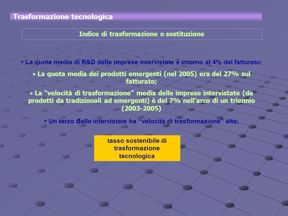 Trasformazione tecnologica Indice di trasformazione o sostituzione La quota media di R&D delle imprese intervistate è intorno al 4% del fatturato; La