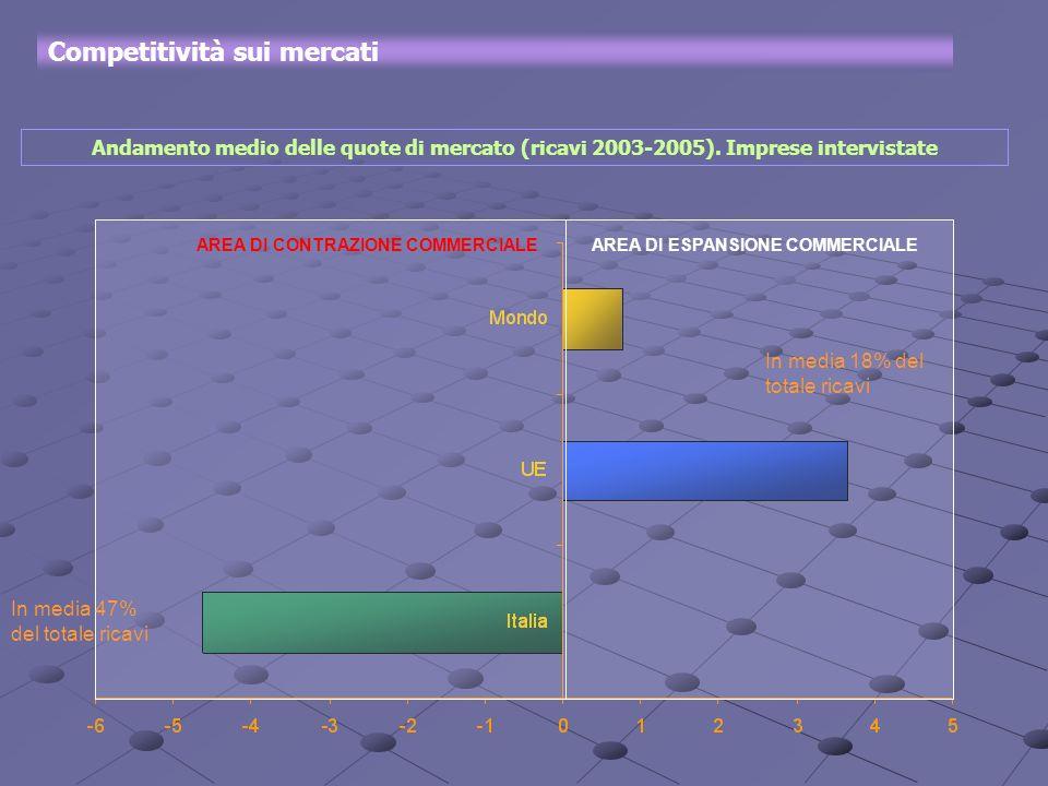 AREA DI ESPANSIONE COMMERCIALEAREA DI CONTRAZIONE COMMERCIALE Competitività sui mercati Andamento medio delle quote di mercato (ricavi 2003-2005). Imp