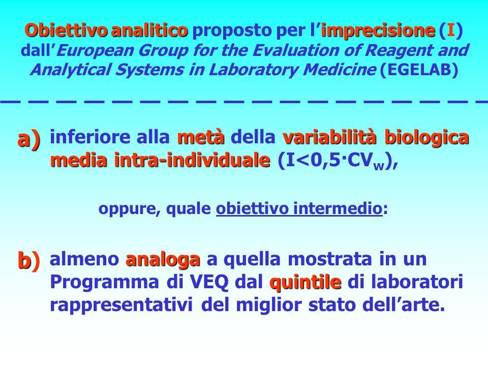 Obiettivo analiticoimprecisione Obiettivo analitico proposto per limprecisione (I) dallEuropean Group for the Evaluation of Reagent and Analytical Sys