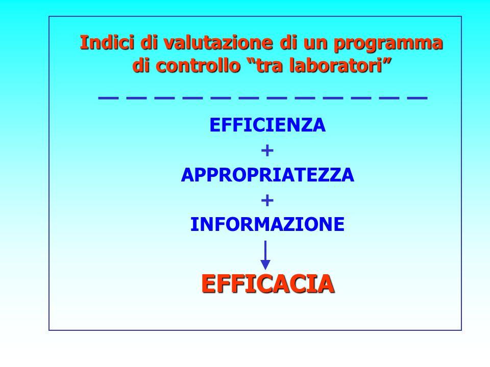 Indici di valutazione di un programma di controllo tra laboratori EFFICIENZA + APPROPRIATEZZA + INFORMAZIONEEFFICACIA