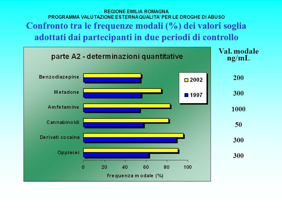 Val. modale ng/mL 200 300 1000 50 300 REGIONE EMILIA ROMAGNA PROGRAMMA VALUTAZIONE ESTERNA QUALITA PER LE DROGHE DI ABUSO Confronto tra le frequenze m