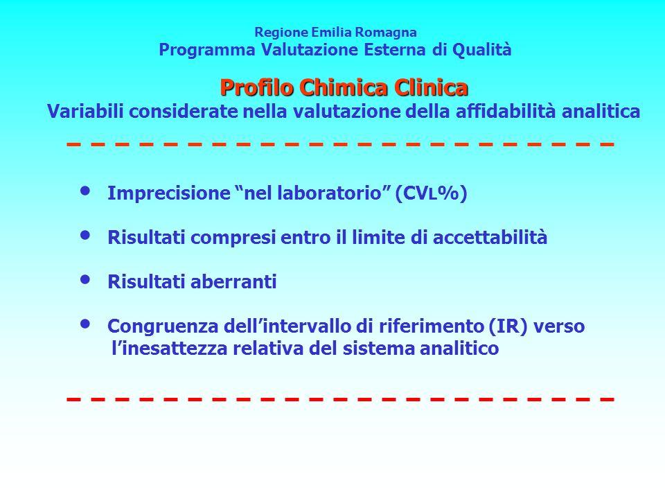 Regione Emilia Romagna Programma Valutazione Esterna di Qualità Imprecisione nel laboratorio (CV L %) Risultati compresi entro il limite di accettabil