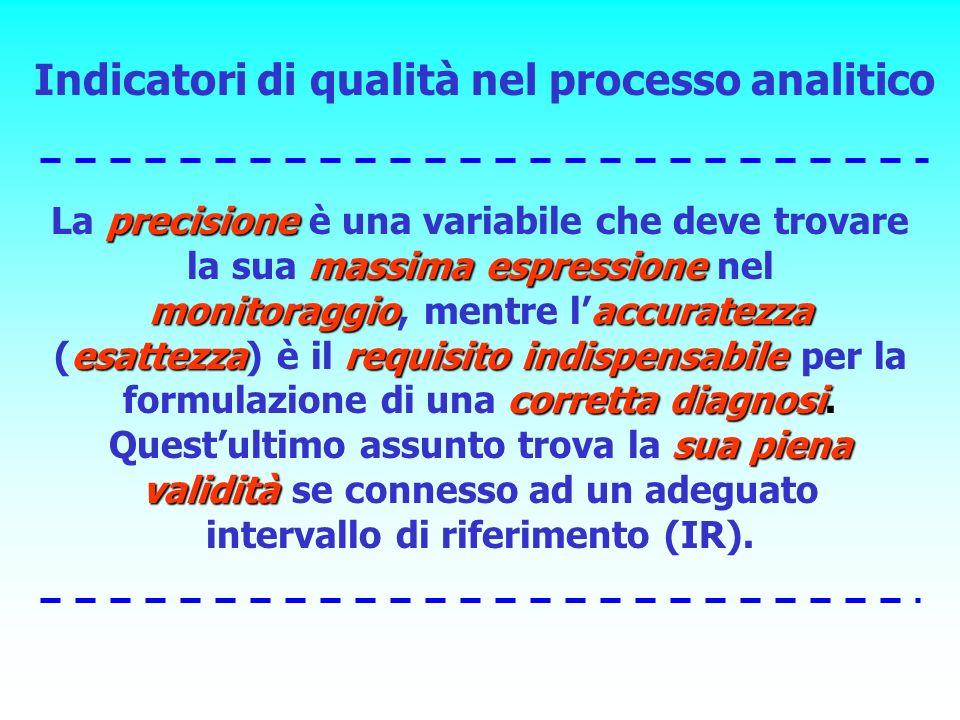 precisione massima espressione monitoraggioaccuratezza esattezzarequisito indispensabile corretta diagnosi La precisione è una variabile che deve trov