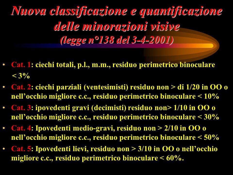 Nuova classificazione e quantificazione delle minorazioni visive (legge n°138 del 3-4-2001) Cat. 1: ciechi totali, p.l., m.m., residuo perimetrico bin