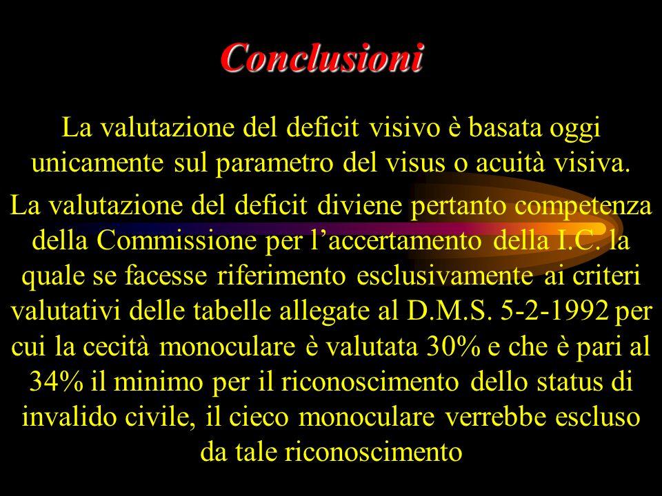 Conclusioni La valutazione del deficit visivo è basata oggi unicamente sul parametro del visus o acuità visiva. La valutazione del deficit diviene per