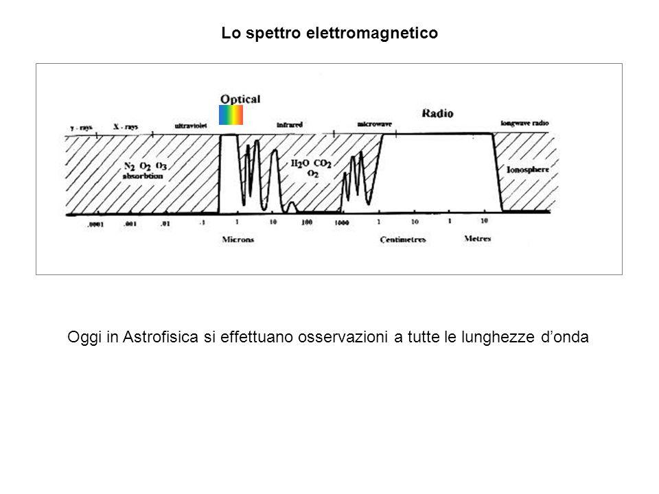 Lo spettro elettromagnetico Oggi in Astrofisica si effettuano osservazioni a tutte le lunghezze donda