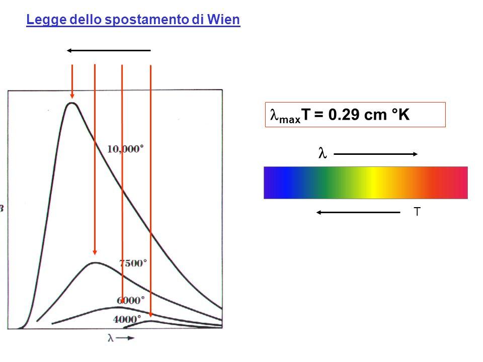 Legge dello spostamento di Wien max T = 0.29 cm °K T
